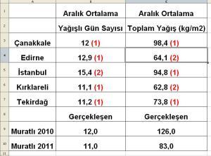 aralık ayı yağış ortalamaları 2012