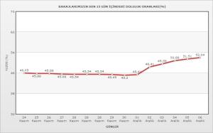baraj doluluk oranları 6 aralık 2012