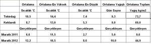 kasım 2012 ortalamalar