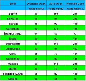 şubat 2013 yağış toplamı ve oranı