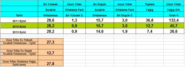 eylül muratlı 2011-2012-2013
